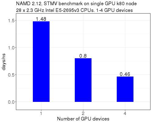 NAMD 2 12 Benchmarks