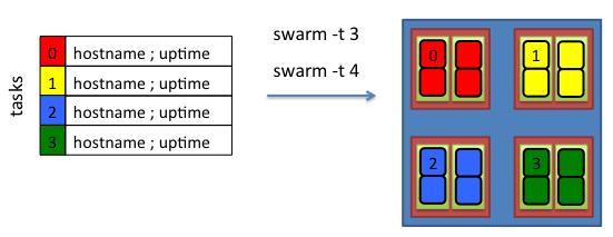 Swarm on Biowulf